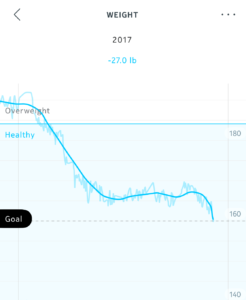 NSNG eating led to weight loss from 191 to 160